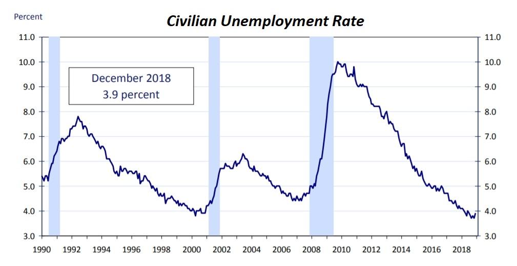 civilianunemploymentrate